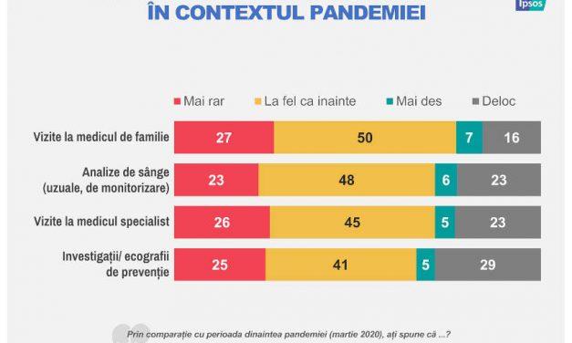 Unu din doi români din mediul urban a evitat să își monitorizeze starea de sănătate în perioada pandemiei