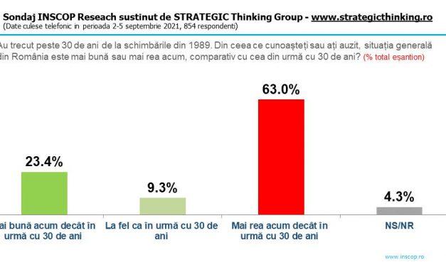 63% dintre români cred că situația e mai rea decât acum 30 de ani, 45% că viitorul va fi și mai rău